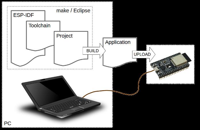 Development of applications for ESP32